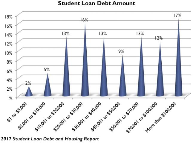 NAR_2017_Loan