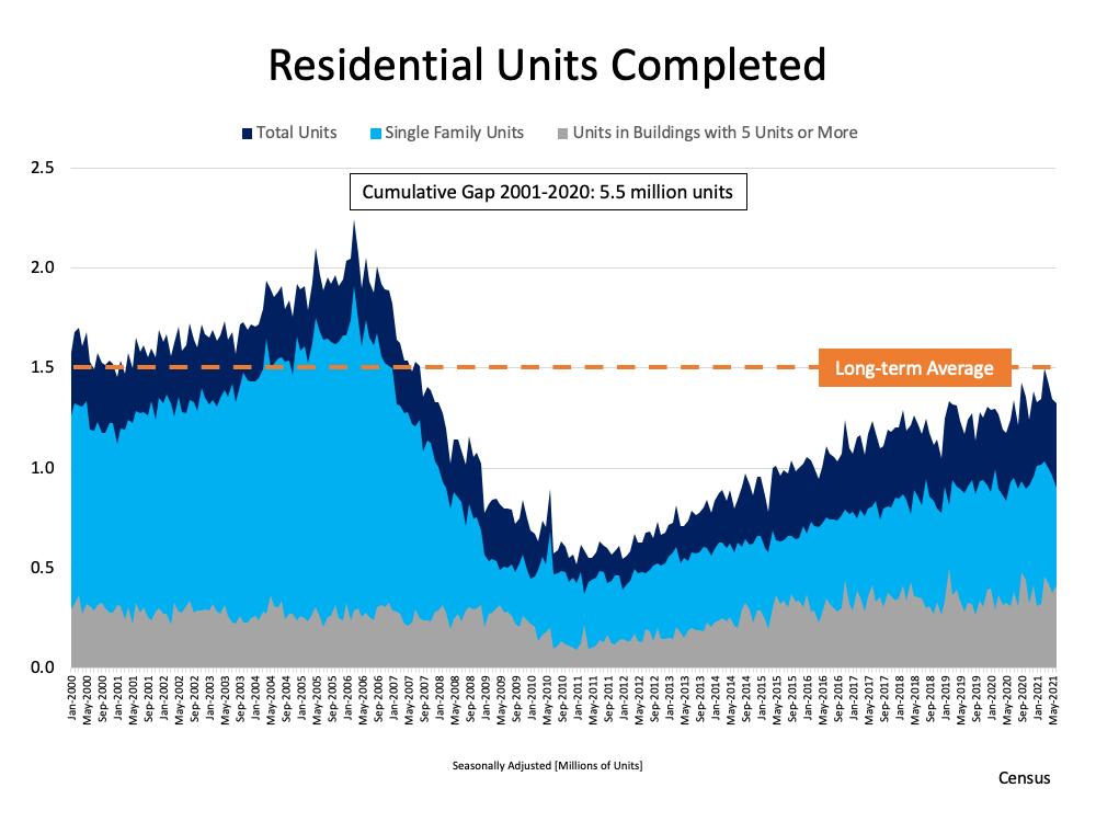 housing supply 2021